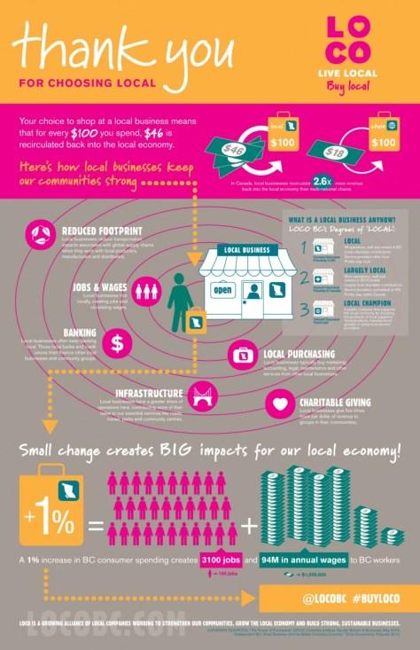 LOCO-Infographic-131115-D6