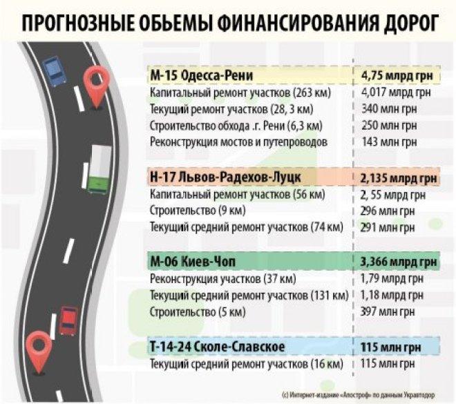 Хватит ли денег на ремонт дорог в Одесской области?