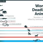 les animaux les plus dangereux ne sont pas ceux que l'on croit