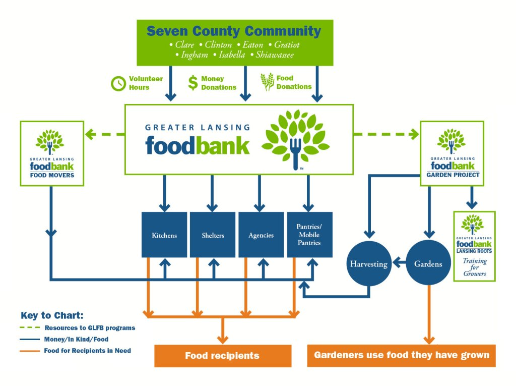 How-Food-Bank-Works