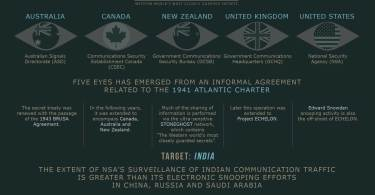Digital-India-Information-Warfare-GreatGameIndia-Magazine-Five-Eyes-Echelon-Project
