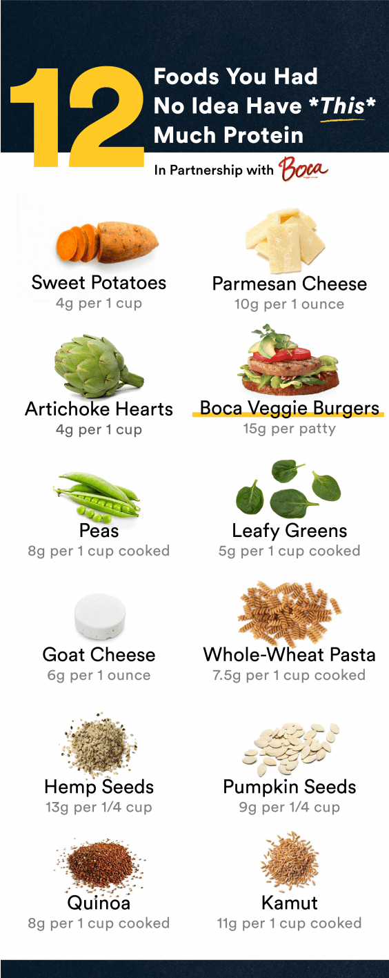 12 Foods That Are Surprisingly High In Carbs