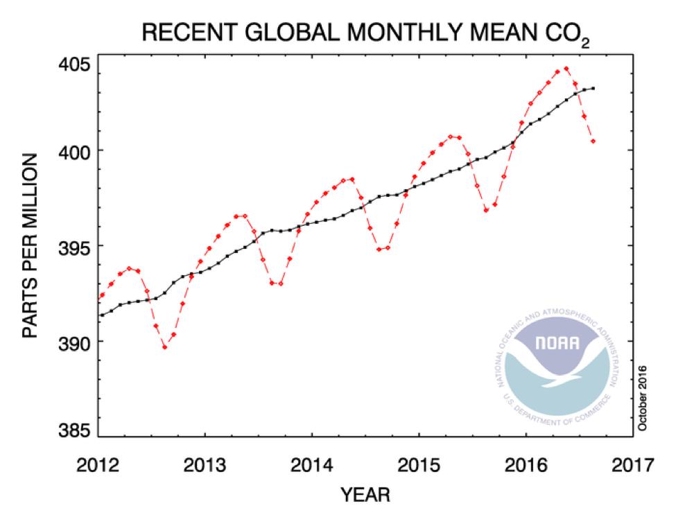 2016... الأعلى حرارة خلال القرنين الماضيين