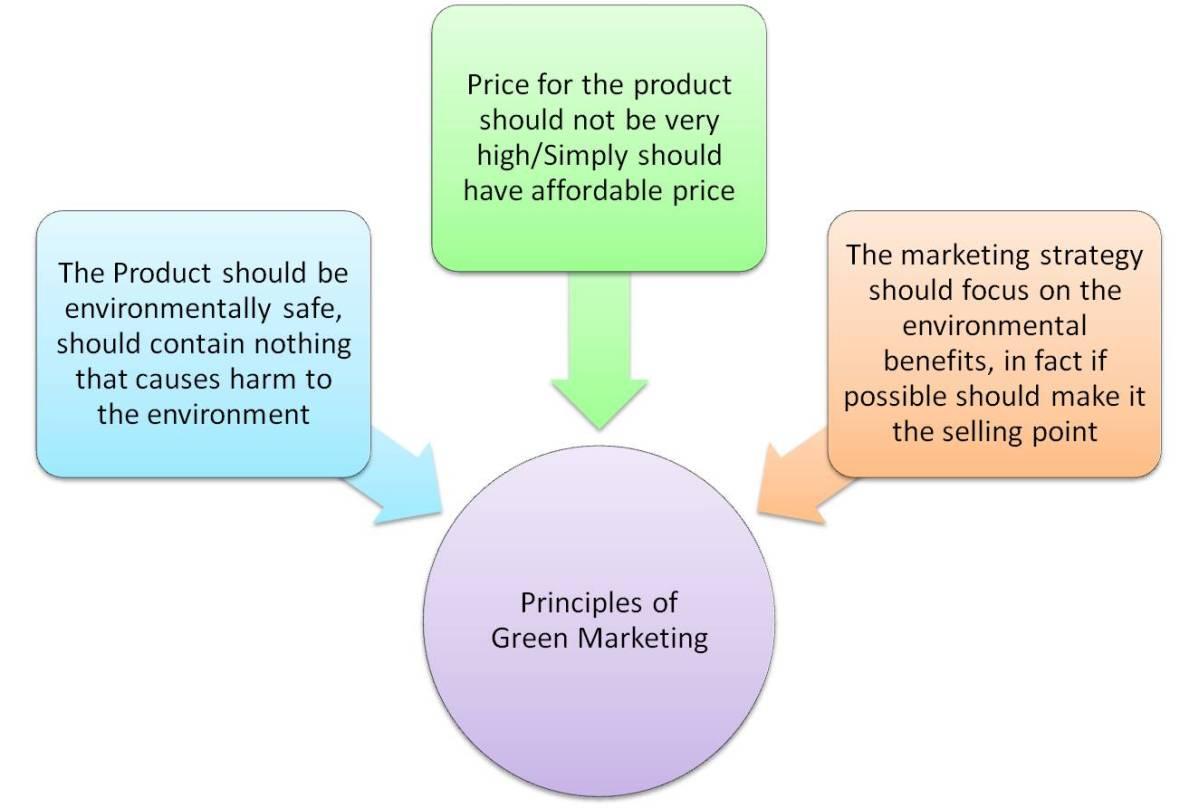 12 principles of green engineering pdf