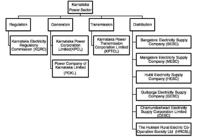 Institutional structure of the power sector in Karnataka