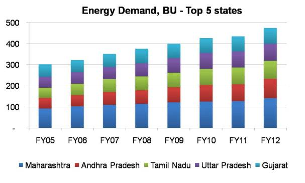 Energy Demand in BU of Top five states in India