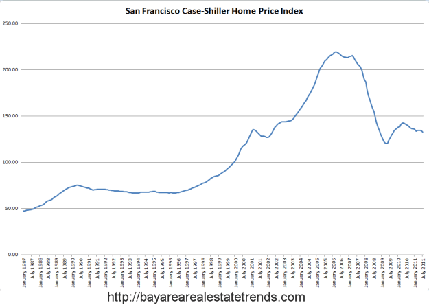 sf Housing Head and Shoulders Revisited