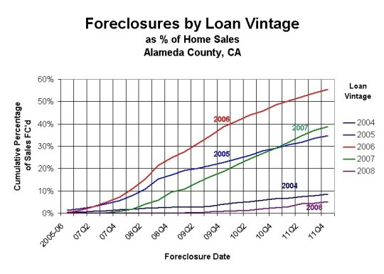 alameda county inning fig 2 What inning is it for the housing market recovery?