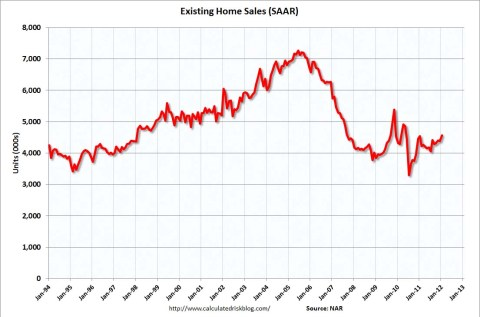 Existing Home Sales Up in January