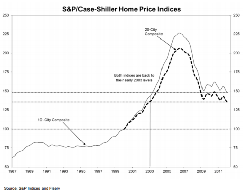 Case Shiller: Home Prices Continued to Fall in January