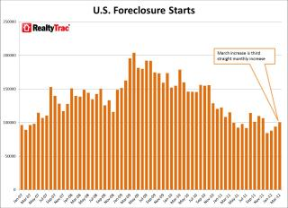 RealtyTrac: Foreclosure Activity Lowest in 5 Years