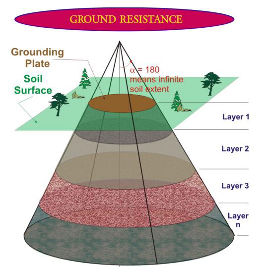 Electrical earthing design uk cdegs greymatters for Soil resistivity