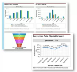 Sales metric dashboards