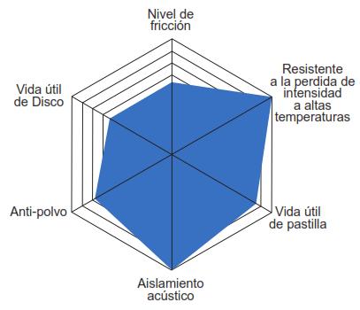 Caracteristicas Balata Centric Ctek Ceramica Serie 103