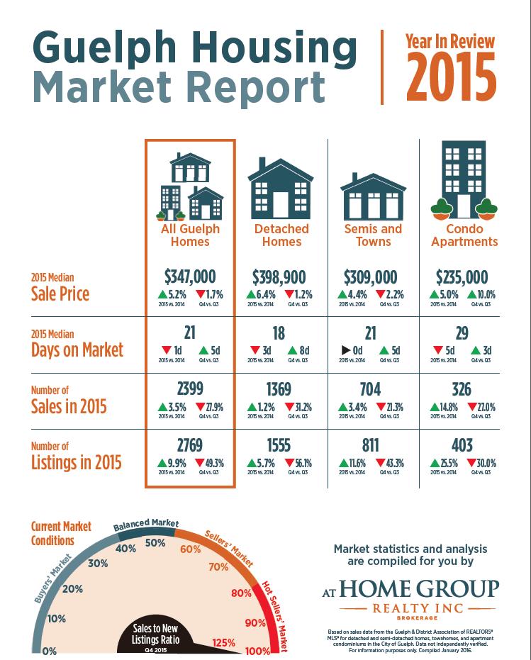 Guelph Housing Market Report