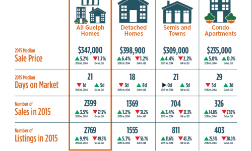 Guelph Housing Market Report