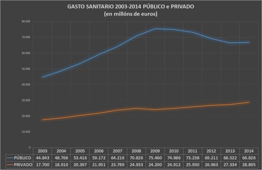 20160809-GRAFICO-GASTO SANITARIO PUBLICO-PRIVADO-2003-2014