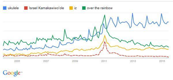 """Recherches Google depuis 2004 :  Ukulele - Over the Rainbow - IZ - Israel """"IZ"""" Kamakawiwoʻole"""