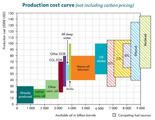 Oil and related Production cost curve