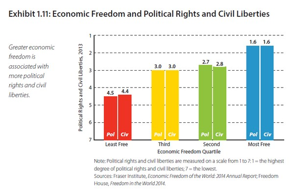 economic theory freedom and rights By limiting the powers of government and reaffirming the rights of individuals, the constitution and bill of rights set the basis for a free society—that is, a social and economic order characterized by equal rights and equal freedom.