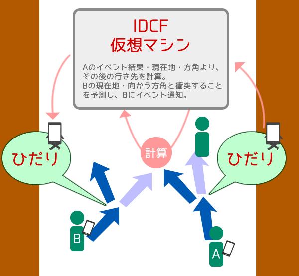 IDCFを使った渋滞回避構造