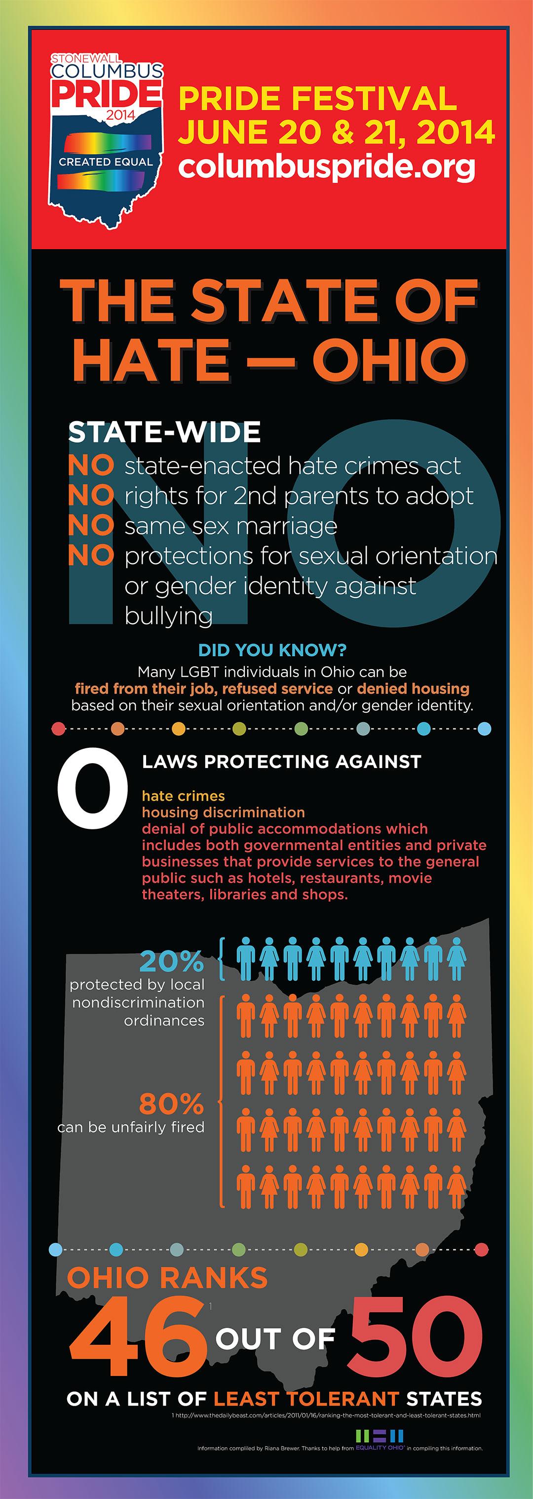 Stonewall Columbus Pride 2014: Hate in Ohio Infographic