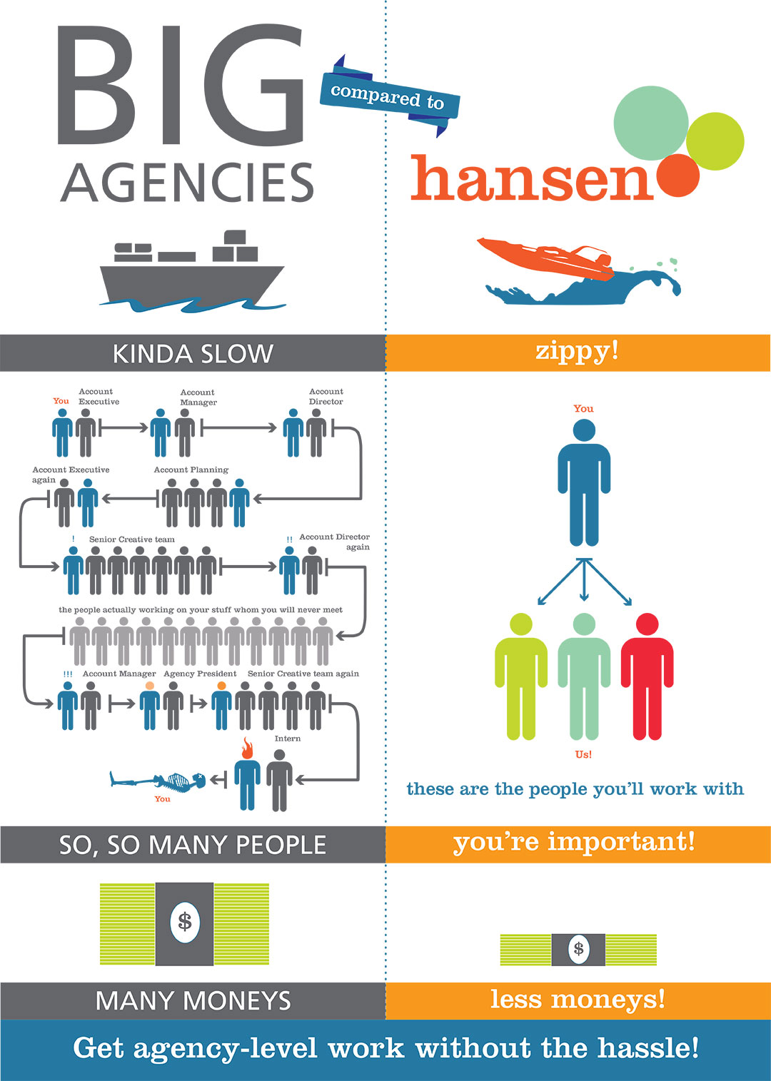Working with Hansen Creative Services Infographic