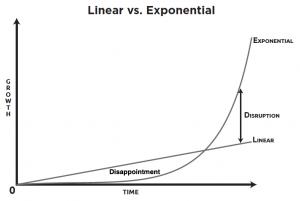 crecimiento exponencial