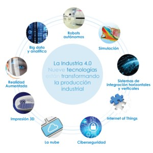 industry40_es Source integralPLMblog