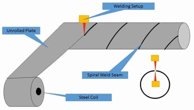 Spiral SAW Pipe Welding