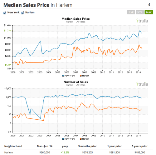 real estate market trends harlem