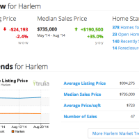 Harlem Real Estate Market Key Indicators as of 30 Aug 2014