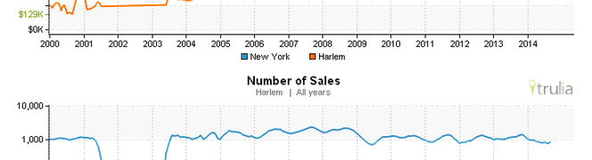 Harlem Real Estate Market Key Indicators as of Sat Oct 4 2014