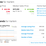 Harlem Real Estate Market Key Indicators as of Sat Nov 8 2014