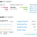 Harlem Real Estate Market Key Indicators as of Sat Nov 8 2014