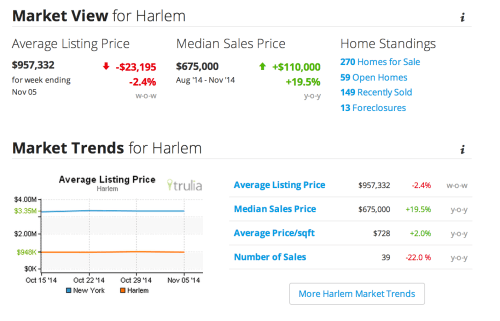harlem real estate market trends