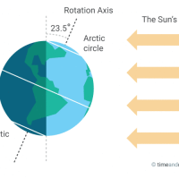 Celebrate Summer Solstice On June 21, 2015