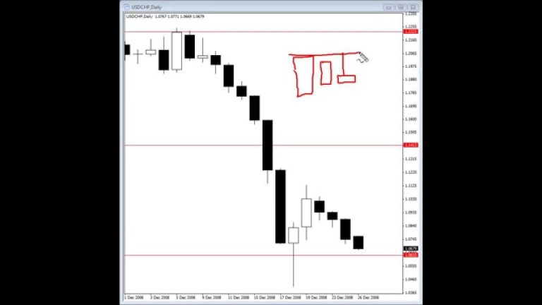Trading Forex and the Inside Bars Breakout Signal