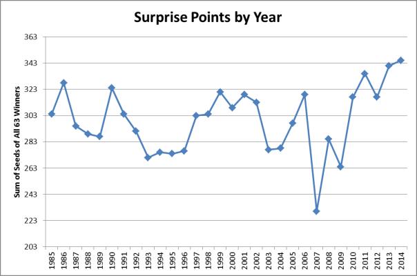 Surprise_Points