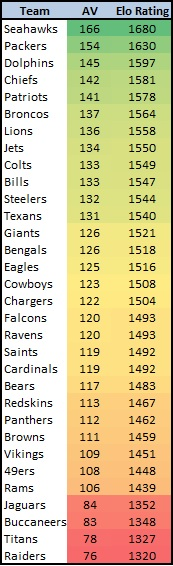 NFL Rankings New