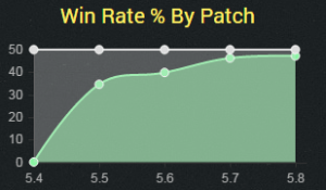 bardwinrate1