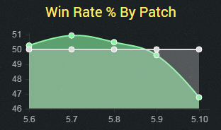 cass5.10winrate