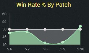 ryzetop5.10winrate