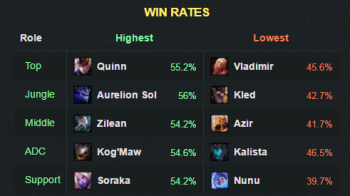6.17winrate