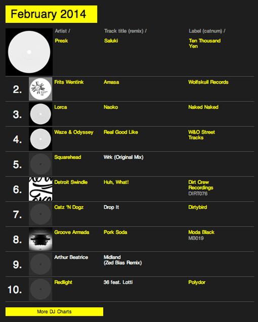 RA_Charts_Feb2014
