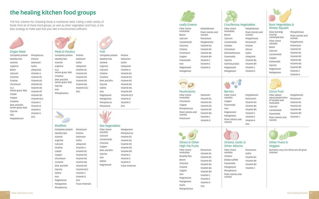 THK food groups