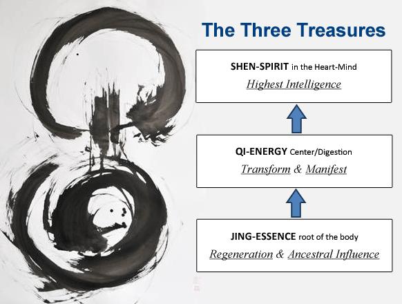 Three Treasures Diagram