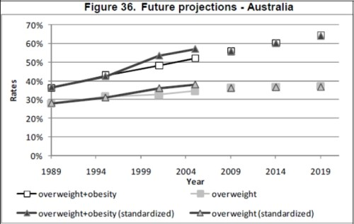oecd obesity projections australia2 Future Trends in Global Obesity