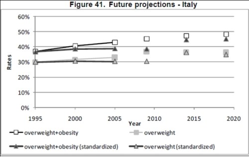 oecd obesity projections italy Future Trends in Global Obesity