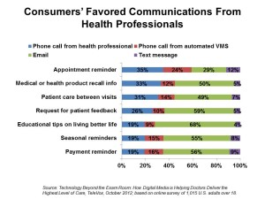 Consumers' Favored Communications From Health Professionals